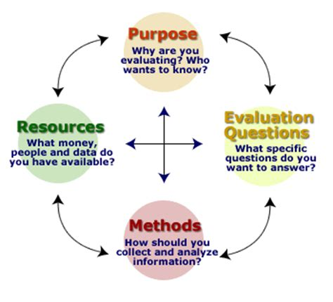 Purpose of a critical review